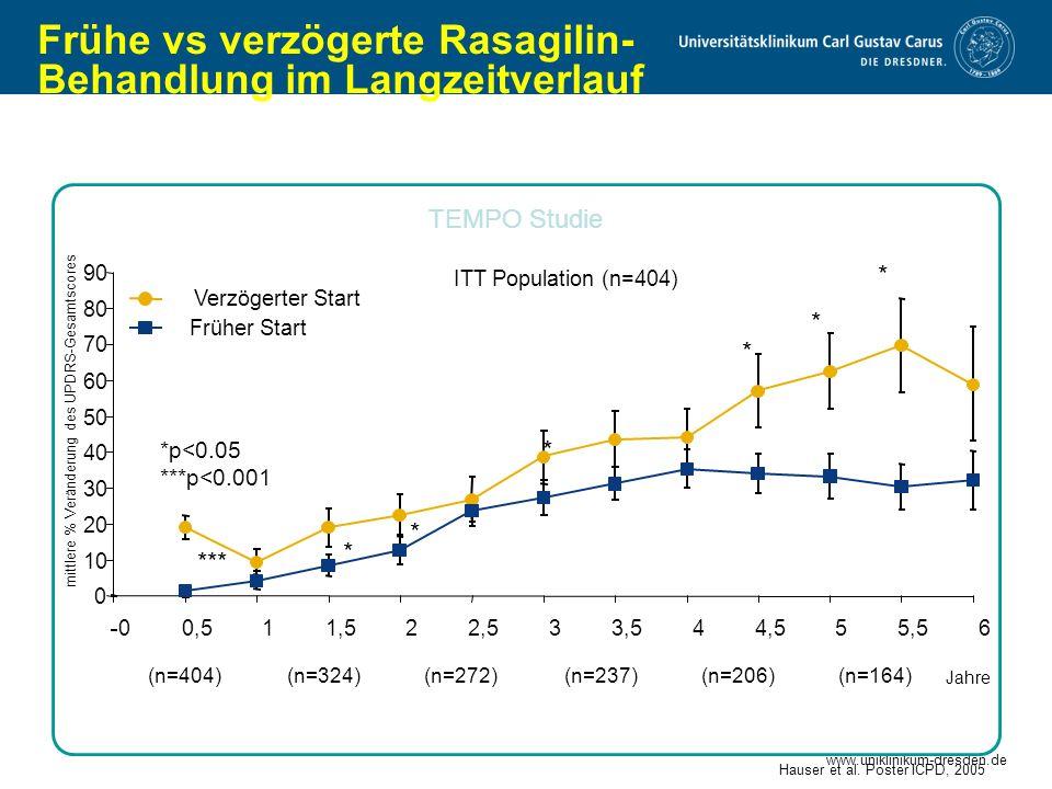 www.uniklinikum-dresden.de Frühe vs verzögerte Rasagilin- Behandlung im Langzeitverlauf (n=404)(n=324)(n=272)(n=237)(n=206)(n=164) Jahre Hauser et al.