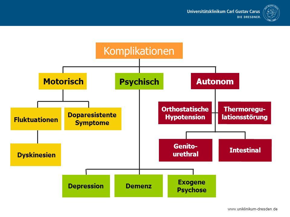www.uniklinikum-dresden.de Spätkomplikationen bei IPS Depression Dyskinesien Motorisch Doparesistente Symptome Psychisch Autonom Intestinal Demenz Gen