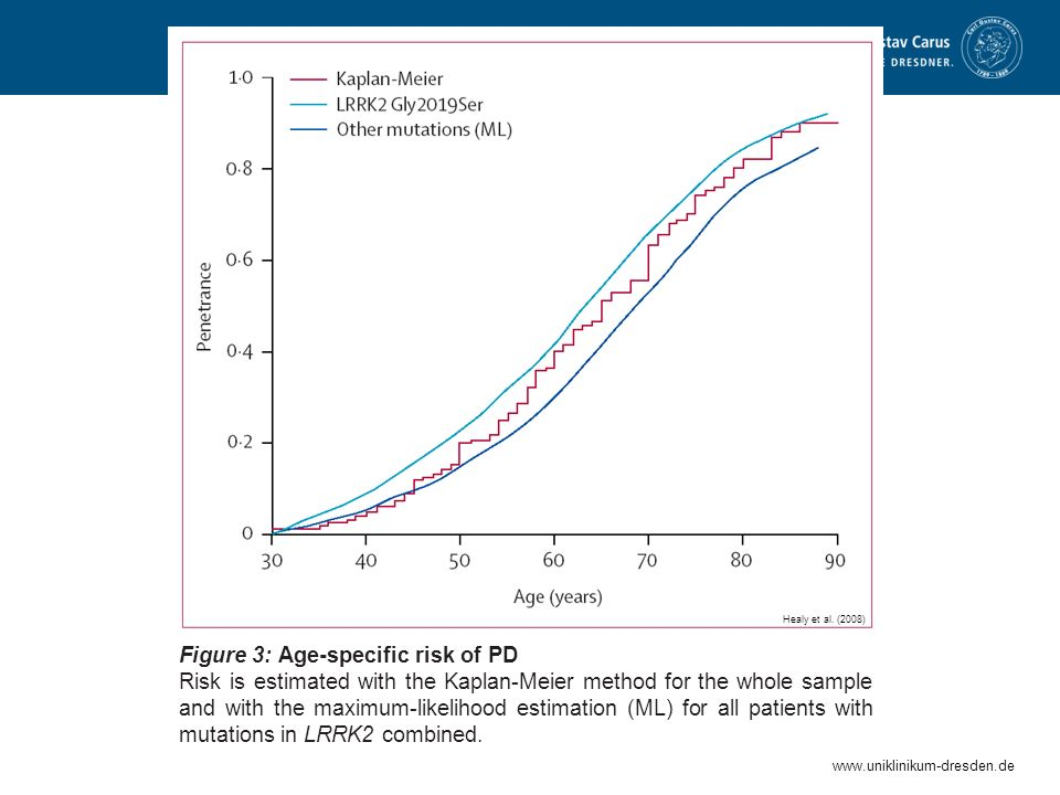 Figure 3: Age-specific risk of PD Risk is estimated with the Kaplan-Meier method for the whole sample and with the maximum-likelihood estimation (ML) for all patients with mutations in LRRK2 combined.