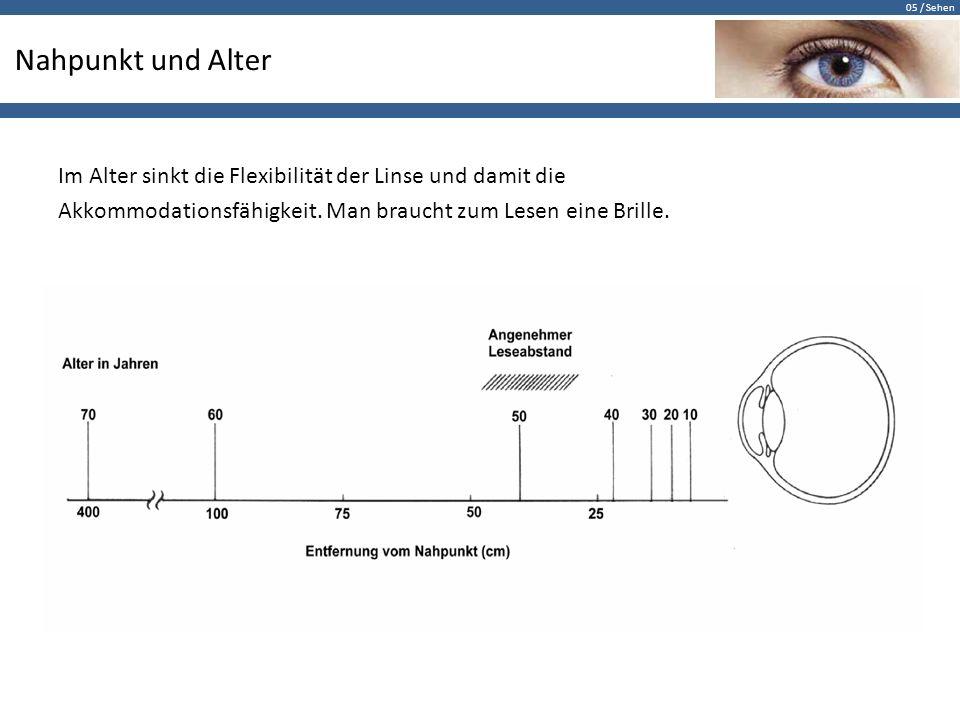 05 / Sehen Nahpunkt und Alter Im Alter sinkt die Flexibilität der Linse und damit die Akkommodationsfähigkeit. Man braucht zum Lesen eine Brille.