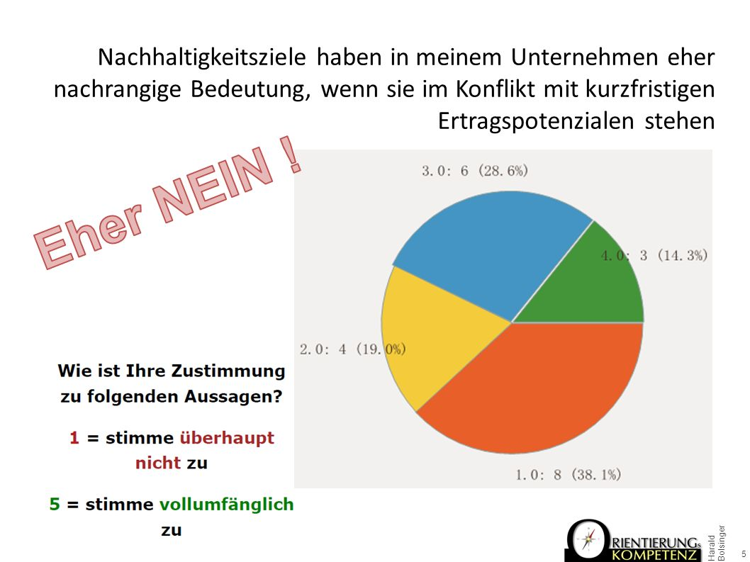 Nachhaltigkeitsziele haben in meinem Unternehmen eher nachrangige Bedeutung, wenn sie im Konflikt mit kurzfristigen Ertragspotenzialen stehen 5 Harald Bolsinger