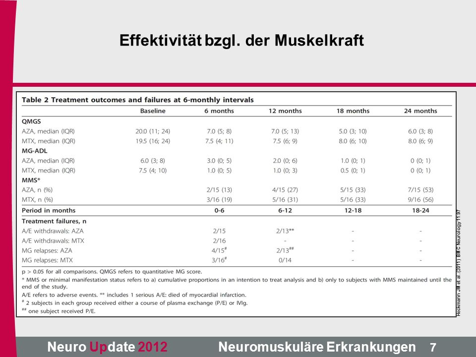 Neuro Update 2012 Neuromuskuläre Erkrankungen Heckmann JM et al.