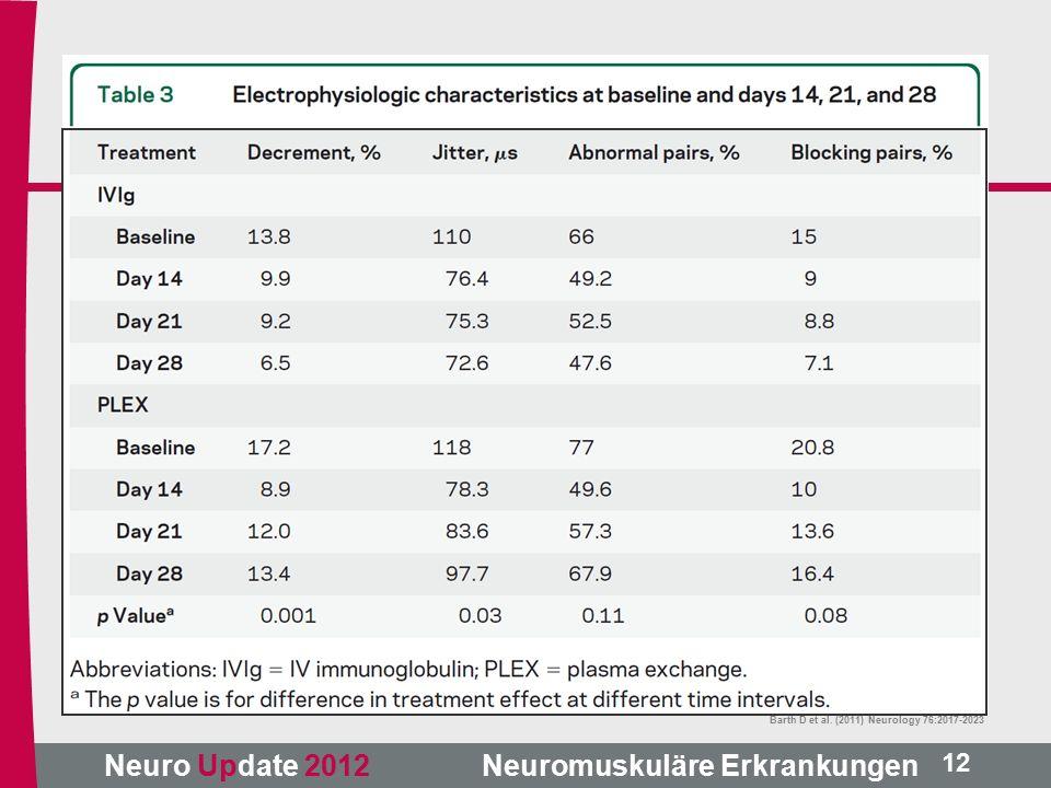 Neuro Update 2012 Neuromuskuläre Erkrankungen Barth D et al. (2011) Neurology 76:2017-2023 12