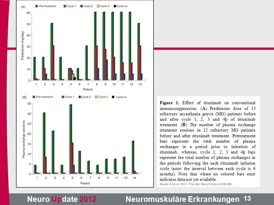 Neuro Update 2012 Neuromuskuläre Erkrankungen Figure 1.