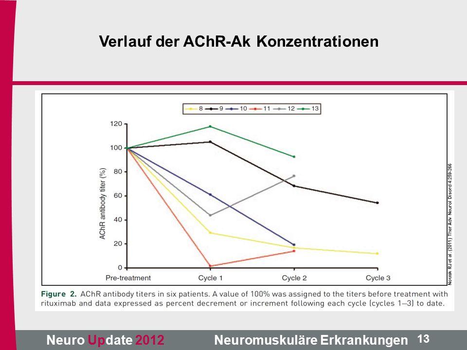 Neuro Update 2012 Neuromuskuläre Erkrankungen Nowak RJ et al.