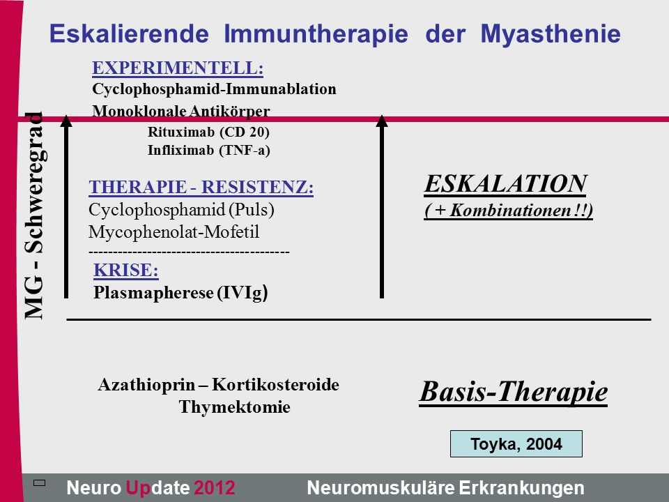 Neuro Update 2012 Neuromuskuläre Erkrankungen EXPERIMENTELL: Cyclophosphamid-Immunablation Monoklonale Antikörper Rituximab (CD 20) Infliximab (TNF-a) ESKALATION ( + Kombinationen !!) Basis-Therapie Azathioprin – Kortikosteroide Thymektomie MG - Schweregrad Eskalierende Immuntherapie der Myasthenie THERAPIE - RESISTENZ: Cyclophosphamid (Puls) Mycophenolat-Mofetil ----------------------------------------- KRISE: Plasmapherese (IVIg ) Toyka, 2004