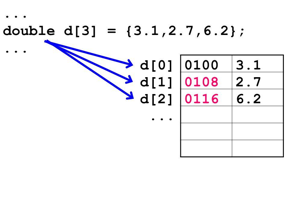 ... double d[3] = {3.1,2.7,6.2};... 01003.1d[0] 01082.7d[1] 01166.2d[2]...