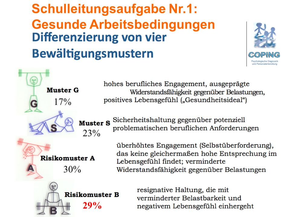 17% 23% 30% 29% Schulleitungsaufgabe Nr.1: Gesunde Arbeitsbedingungen