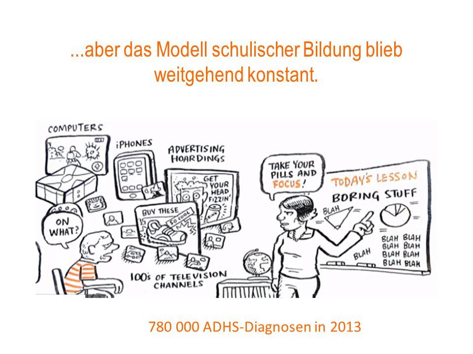 ...aber das Modell schulischer Bildung blieb weitgehend konstant. 780 000 ADHS-Diagnosen in 2013