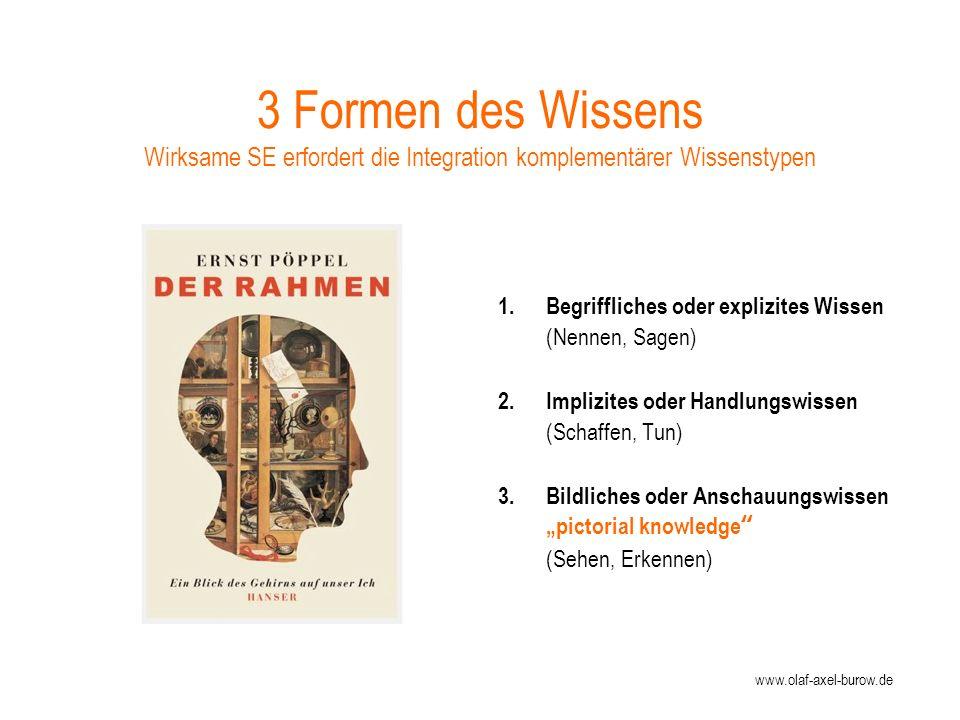 www.olaf-axel-burow.de 3 Formen des Wissens Wirksame SE erfordert die Integration komplementärer Wissenstypen 1.