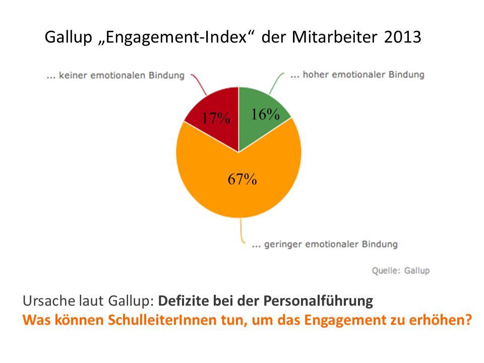 """Gallup """"Engagement-Index der Mitarbeiter 2013 17% 16% 67% Ursache laut Gallup: Defizite bei der Personalführung Was können SchulleiterInnen tun, um das Engagement zu erhöhen?"""