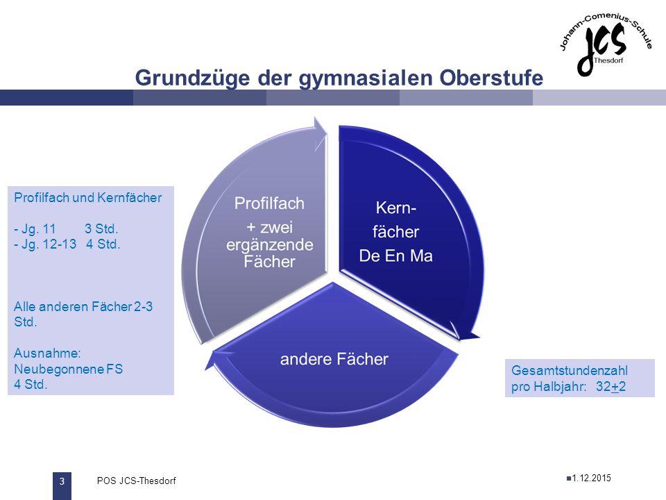 4 POS JCS-Thesdorf29.11.2011 Grundzüge der gymnasialen Oberstufe Noten Punktesystem: 0P – 15P 1.12.2015