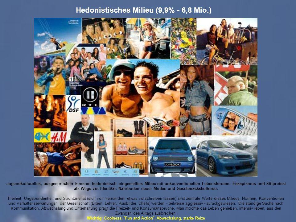Hedonistisches Milieu (9,9% - 6,8 Mio.) Jugendkulturelles, ausgesprochen konsum-hedonistisch eingestelltes Milieu mit unkonventionellen Lebensformen.