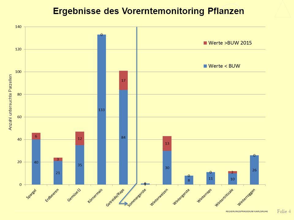 Ergebnisse des Vorerntemonitoring Pflanzen Anzahl untersuchte Parzellen Folie 4