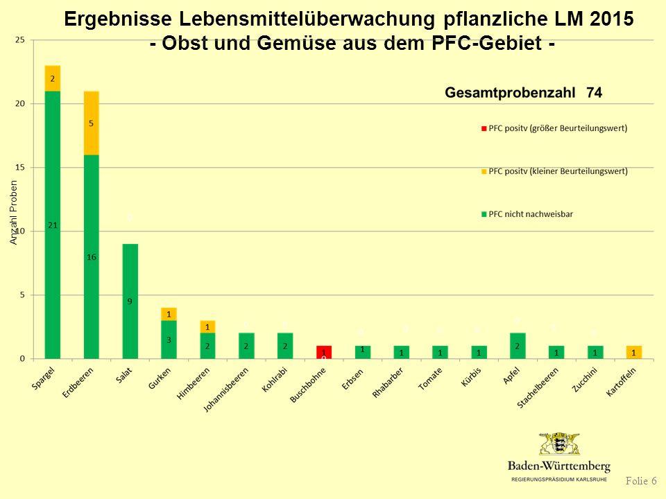 Ergebnisse Lebensmittelüberwachung pflanzliche LM 2015 - Obst und Gemüse aus dem PFC-Gebiet - Anzahl Proben Folie 6