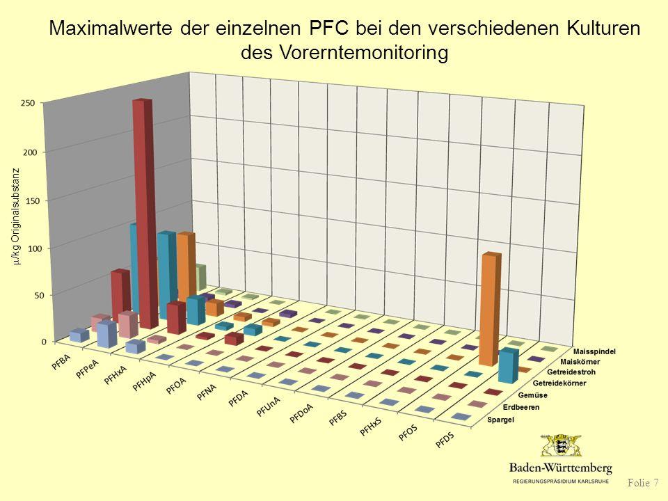 Maximalwerte der einzelnen PFC bei den verschiedenen Kulturen des Vorerntemonitoring  /kg Originalsubstanz Folie 7