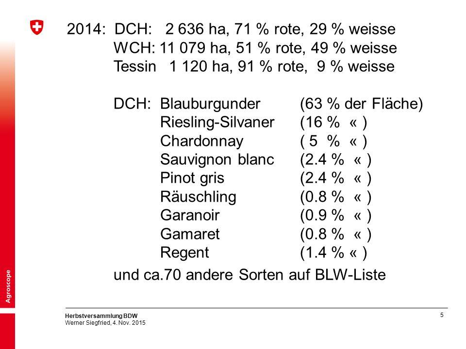 5 Herbstversammlung BDW Werner Siegfried, 4. Nov. 2015 2014: DCH: 2 636 ha, 71 % rote, 29 % weisse WCH: 11 079 ha, 51 % rote, 49 % weisse Tessin 1 120