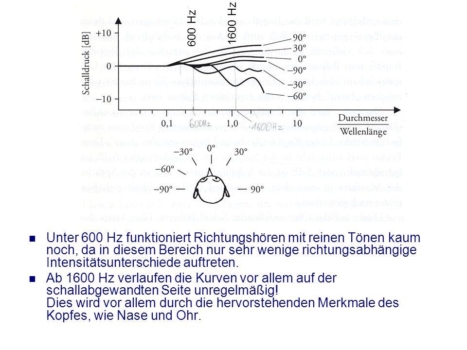 Richtungshören Die Schallrichtung ist auch nur mit einem Ohr feststellbar! Unbewusste Drehungen des Kopfes ergeben Intensitätsunterschiede, durch welc