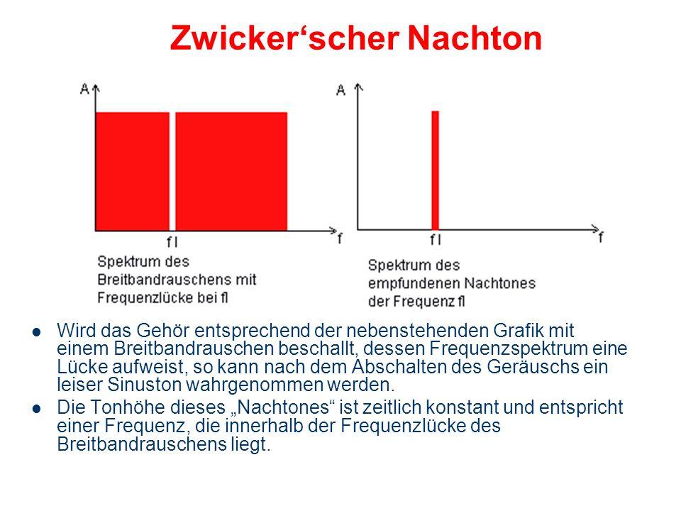 Aurale Fourieranalyse des weißen Rauschens Die Amplitudenverteilung des weißen Rauschens unterliegt dem Zufall! Durch die zufällige zeitliche Verteilu