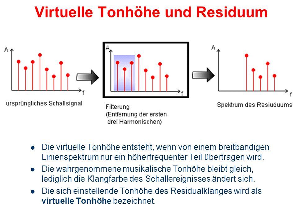 Zwicker'scher Nachton Wird das Gehör entsprechend der nebenstehenden Grafik mit einem Breitbandrauschen beschallt, dessen Frequenzspektrum eine Lücke