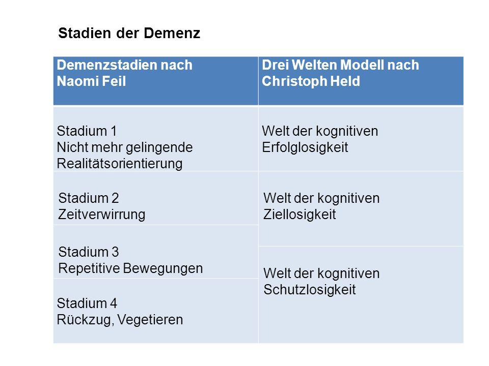 Stadien der Demenz Demenzstadien nach Naomi Feil Drei Welten Modell nach Christoph Held Stadium 1 Nicht mehr gelingende Realitätsorientierung Welt der