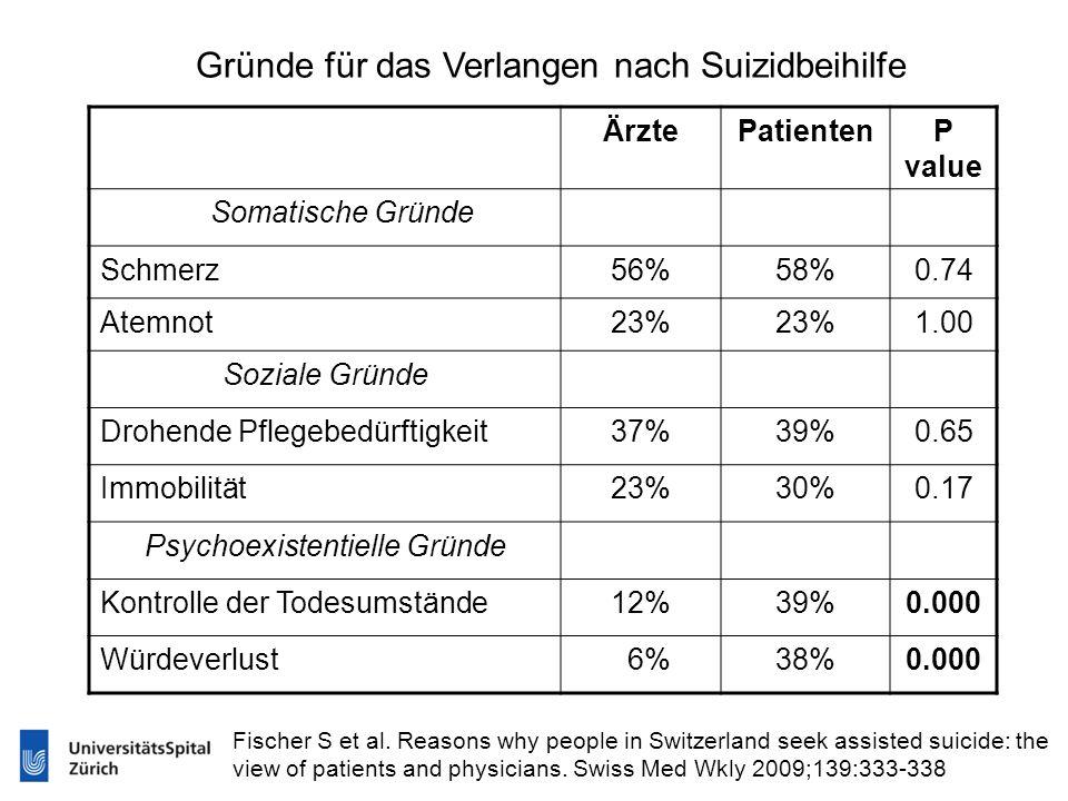 Gründe für das Verlangen nach Suizidbeihilfe ÄrztePatientenP value Somatische Gründe Schmerz56%58%0.74 Atemnot23% 1.00 Soziale Gründe Drohende Pflegeb