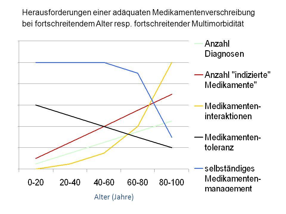Herausforderungen einer adäquaten Medikamentenverschreibung bei fortschreitendem Alter resp. fortschreitender Multimorbidität Alter (Jahre)