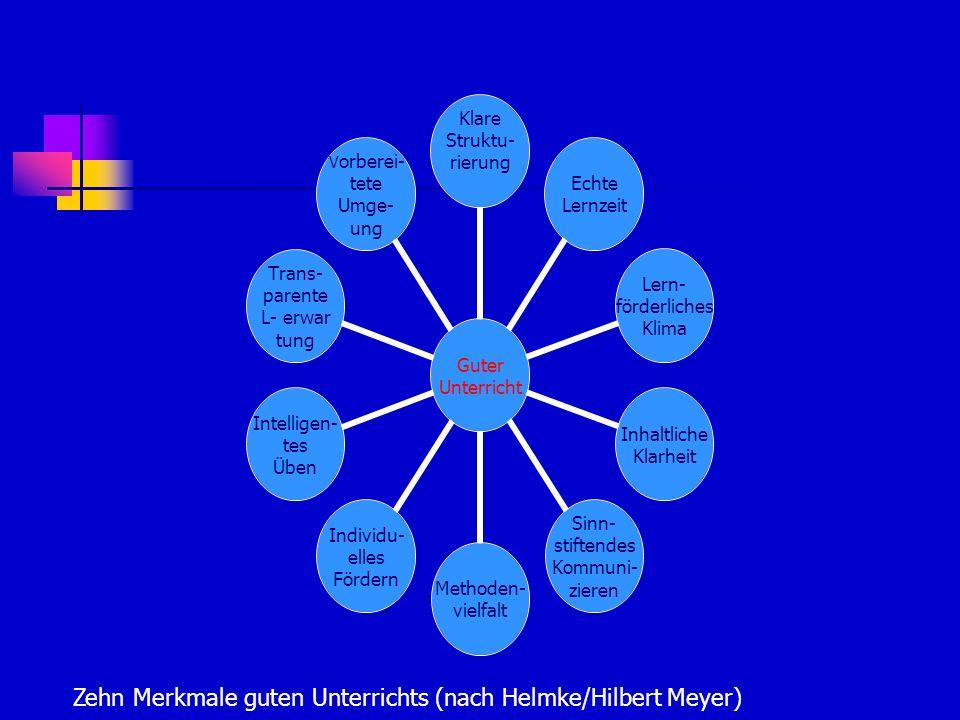 Guter Unterricht Klare Struktu- rierung Echte Lernzeit Lern- förderliches Klima Inhaltliche Klarheit Sinn- stiftendes Kommuni- zieren Methoden- vielfalt Individu- elles Fördern Intelligen- tes Üben Trans- parente L- erwar tung Vorberei- tete Umge- ung Zehn Merkmale guten Unterrichts (nach Helmke/Hilbert Meyer)