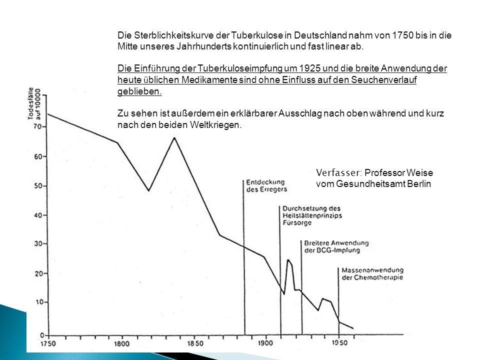 Die Sterblichkeitskurve der Tuberkulose in Deutschland nahm von 1750 bis in die Mitte unseres Jahrhunderts kontinuierlich und fast linear ab. Die Einf