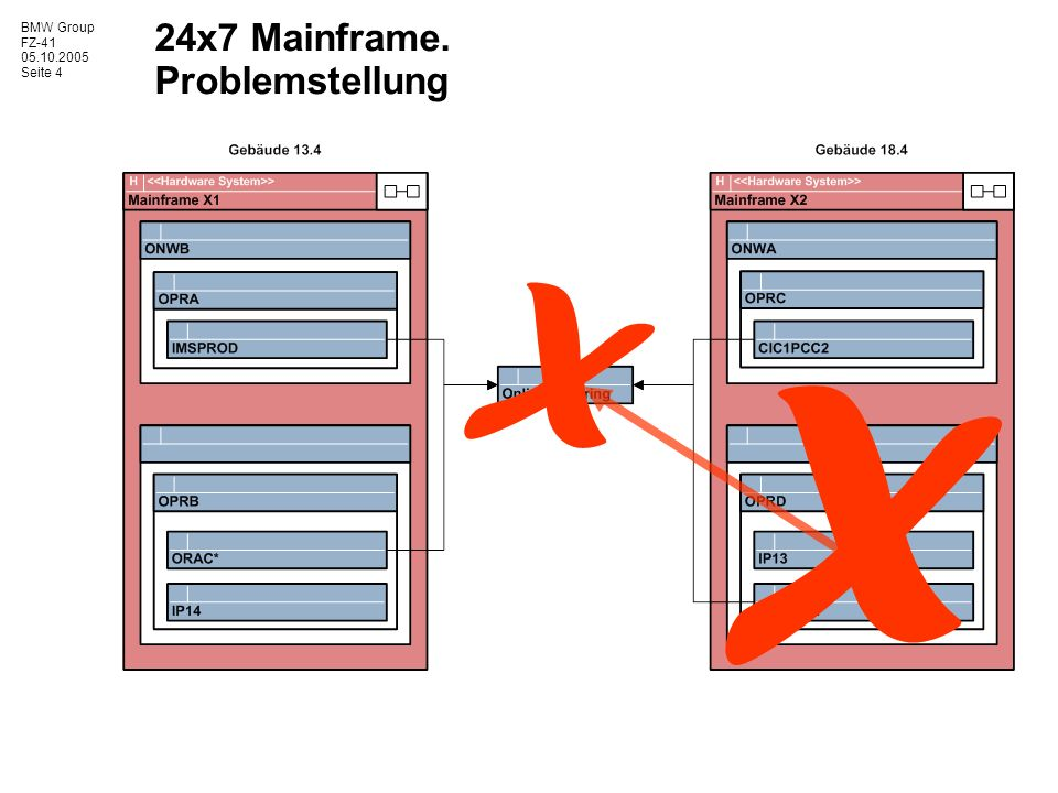 BMW Group FZ-41 05.10.2005 Seite 4 24x7 Mainframe. Problemstellung X X