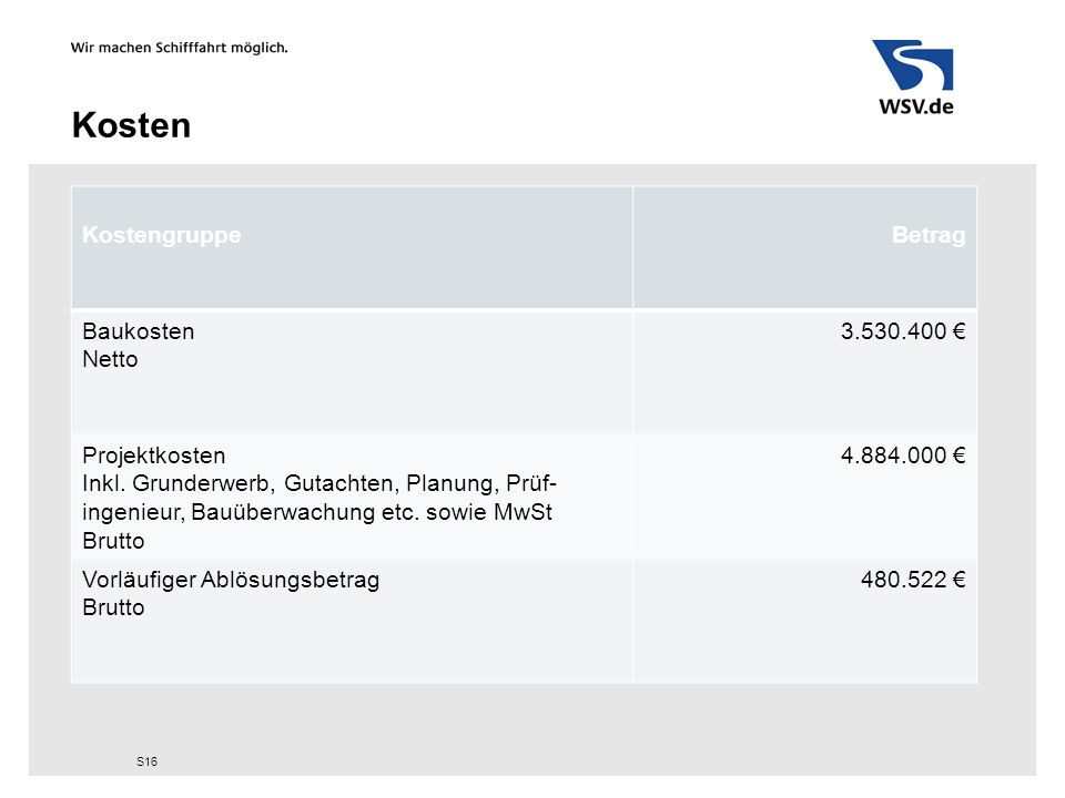 Kosten KostengruppeBetrag Baukosten Netto 3.530.400 € Projektkosten Inkl. Grunderwerb, Gutachten, Planung, Prüf- ingenieur, Bauüberwachung etc. sowie