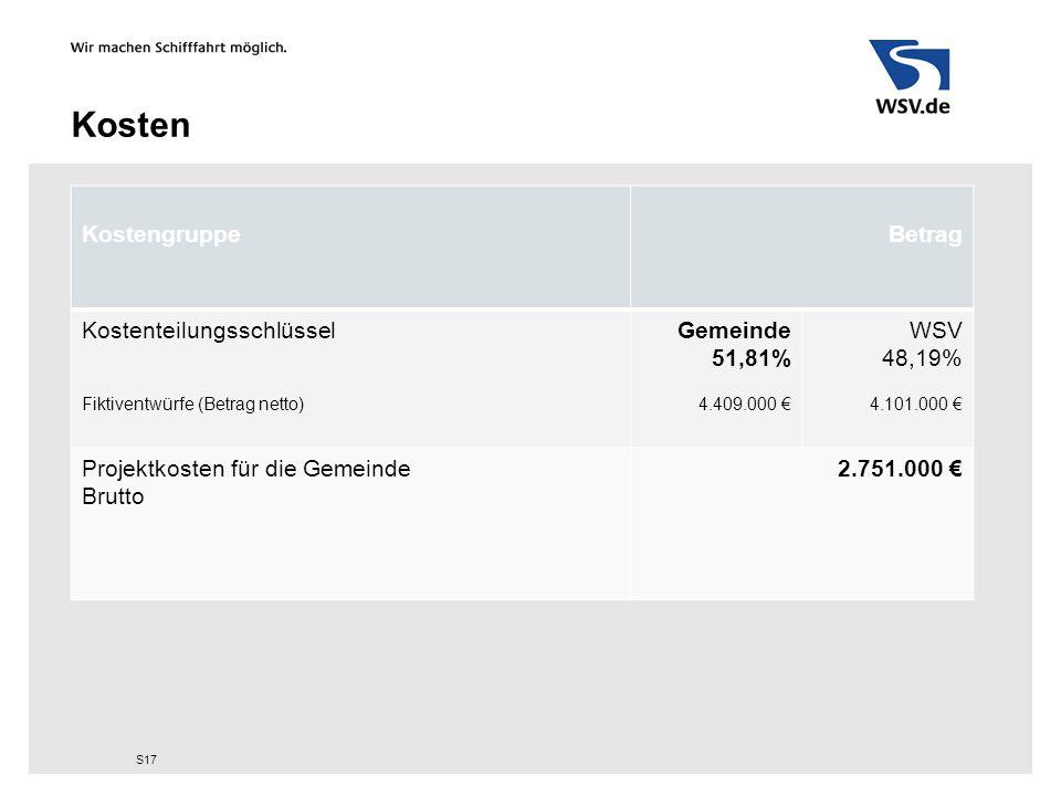 Kosten KostengruppeBetrag Kostenteilungsschlüssel Fiktiventwürfe (Betrag netto) Gemeinde 51,81% 4.409.000 € WSV 48,19% 4.101.000 € Projektkosten für d