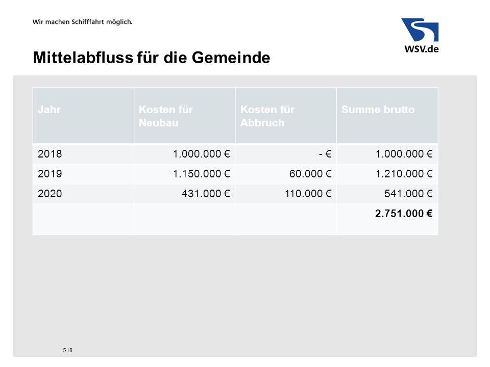Mittelabfluss für die Gemeinde S18 JahrKosten für Neubau Kosten für Abbruch Summe brutto 20181.000.000 €- €1.000.000 € 20191.150.000 €60.000 €1.210.00