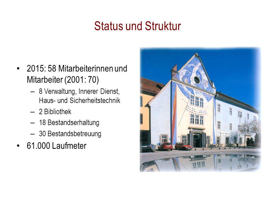 Status und Struktur 2015: 58 Mitarbeiterinnen und Mitarbeiter (2001: 70) – 8 Verwaltung, Innerer Dienst, Haus- und Sicherheitstechnik – 2 Bibliothek – 18 Bestandserhaltung – 30 Bestandsbetreuung 61.000 Laufmeter