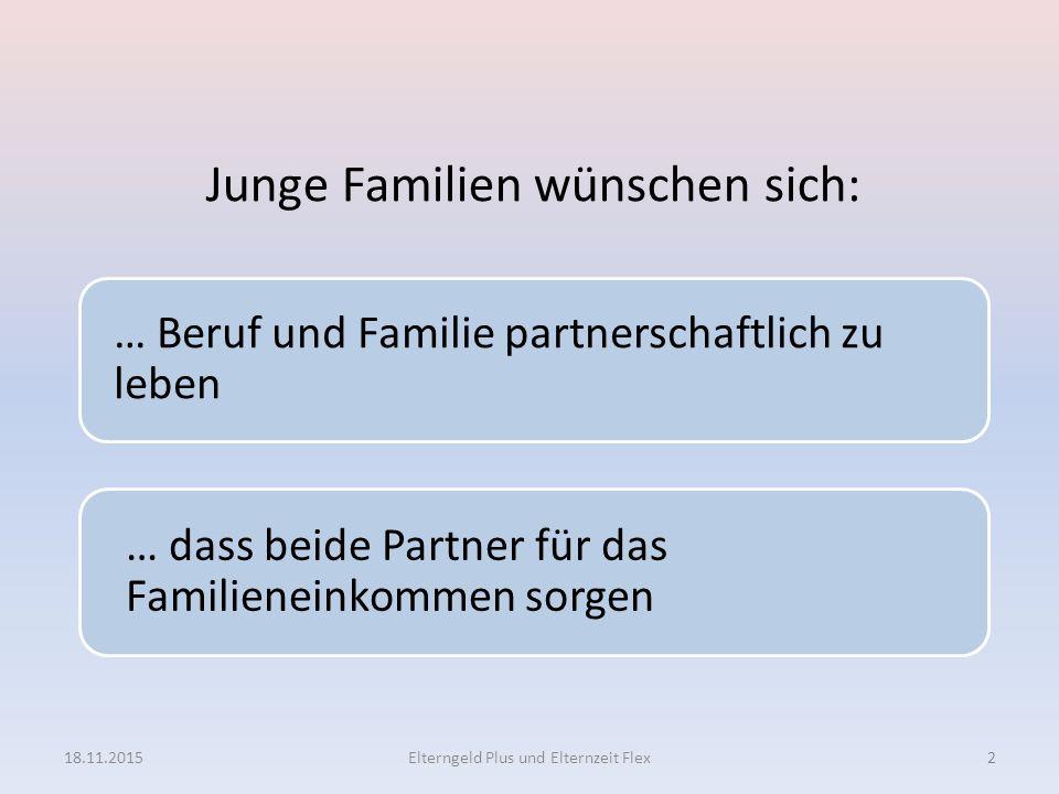 2 Junge Familien wünschen sich: … Beruf und Familie partnerschaftlich zu leben … dass beide Partner für das Familieneinkommen sorgen 18.11.2015Elterng
