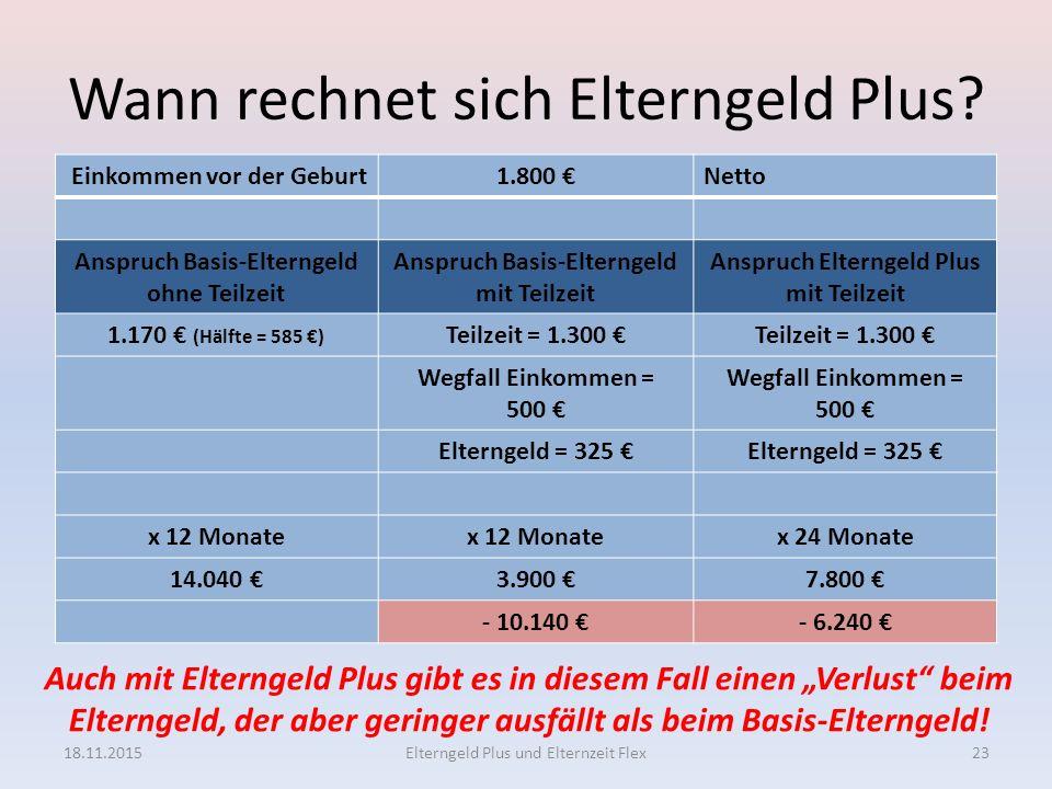 Wann rechnet sich Elterngeld Plus? Einkommen vor der Geburt1.800 €Netto Anspruch Basis-Elterngeld ohne Teilzeit Anspruch Basis-Elterngeld mit Teilzeit