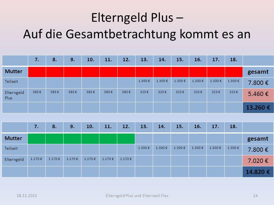 Elterngeld Plus – Auf die Gesamtbetrachtung kommt es an 7.8.9.10.11.12.13.14.15.16.17.18. Mutter gesamt Teilzeit 1.300 € 7.800 € Elterngeld Plus 585 €