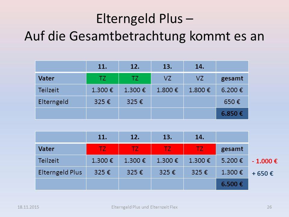 Elterngeld Plus – Auf die Gesamtbetrachtung kommt es an 11.12.13.14. VaterTZ gesamt Teilzeit1.300 € 5.200 € Elterngeld Plus325 € 1.300 € 6.500 € 11.12