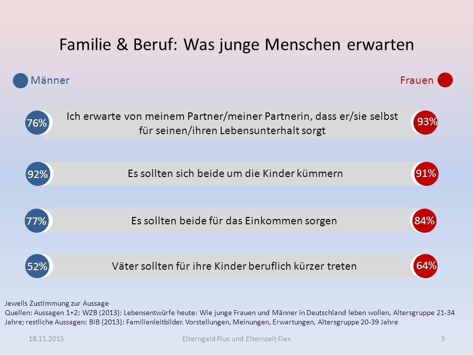 Mehr Familienorientierung der Väter Knapp 30 Prozent der Väter nehmen Elterngeld in Anspruch.