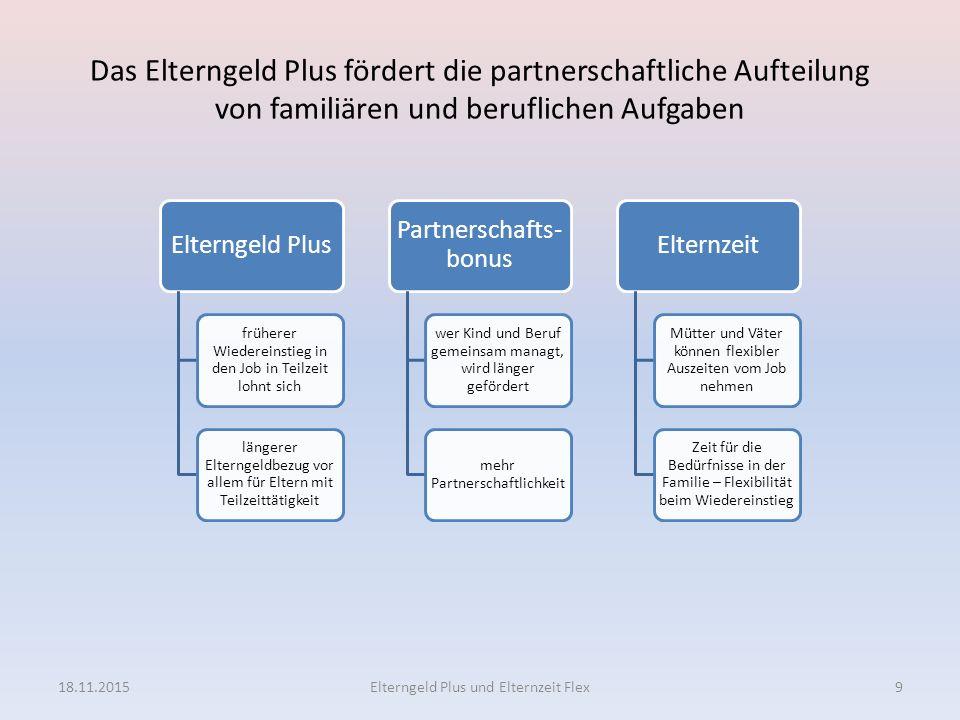 Das Elterngeld Plus fördert die partnerschaftliche Aufteilung von familiären und beruflichen Aufgaben 18.11.2015Elterngeld Plus und Elternzeit Flex9 E
