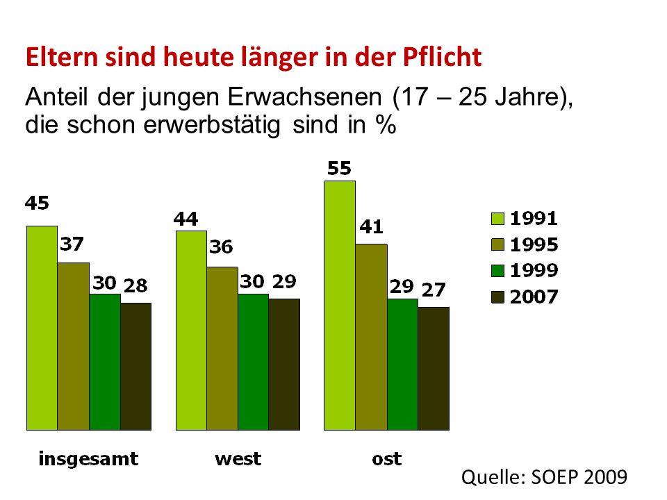 Anteil der jungen Erwachsenen (17 – 25 Jahre), die schon erwerbstätig sind in % Quelle: SOEP 2009 Eltern sind heute länger in der Pflicht