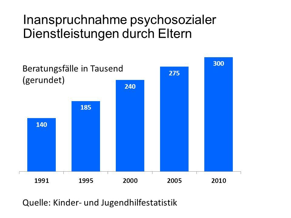 Inanspruchnahme psychosozialer Dienstleistungen durch Eltern Beratungsfälle in Tausend (gerundet) Quelle: Kinder- und Jugendhilfestatistik