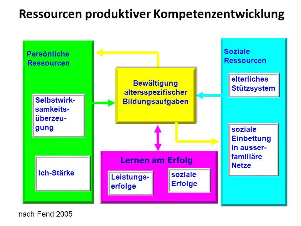 Soziale Ressourcen elterliches Stützsystem soziale Einbettung in ausser- familiäre Netze Persönliche bRessourcen Selbstwirk- samkeits- überzeu- gung I