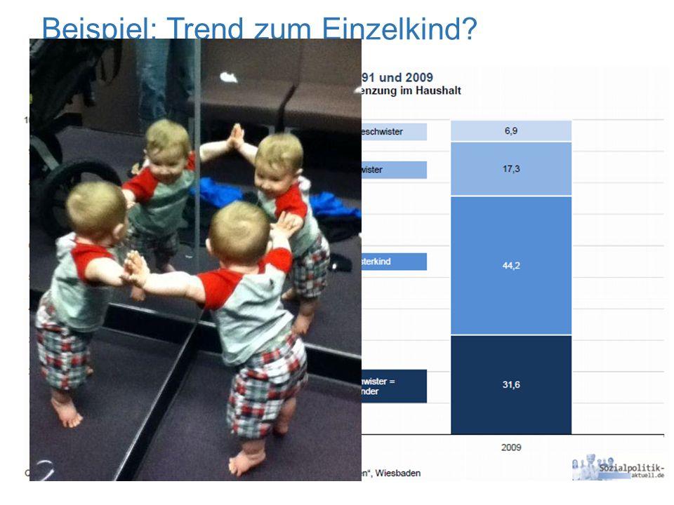 Beispiel: Trend zum Einzelkind?