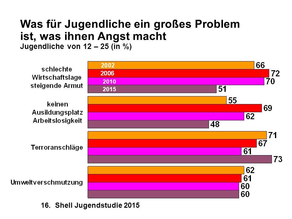 Was für Jugendliche ein großes Problem ist, was ihnen Angst macht Jugendliche von 12 – 25 (in %) 16. Shell Jugendstudie 2015 2010 2015