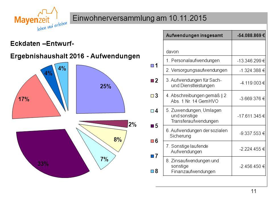 Einwohnerversammlung am 10.11.2015 11 Eckdaten –Entwurf- Ergebnishaushalt 2016 - Aufwendungen Aufwendungen insgesamt -54.088.869 € davon 1.