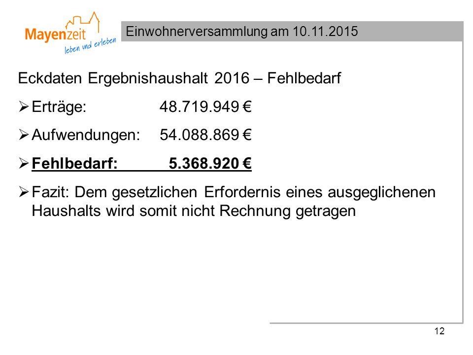 Einwohnerversammlung am 10.11.2015 12 Eckdaten Ergebnishaushalt 2016 – Fehlbedarf  Erträge: 48.719.949 €  Aufwendungen: 54.088.869 €  Fehlbedarf: 5