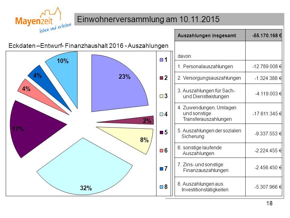 Einwohnerversammlung am 10.11.2015 18 Eckdaten –Entwurf- Finanzhaushalt 2016 - Auszahlungen Auszahlungen insgesamt -55.170.168 € davon 1. Personalausz