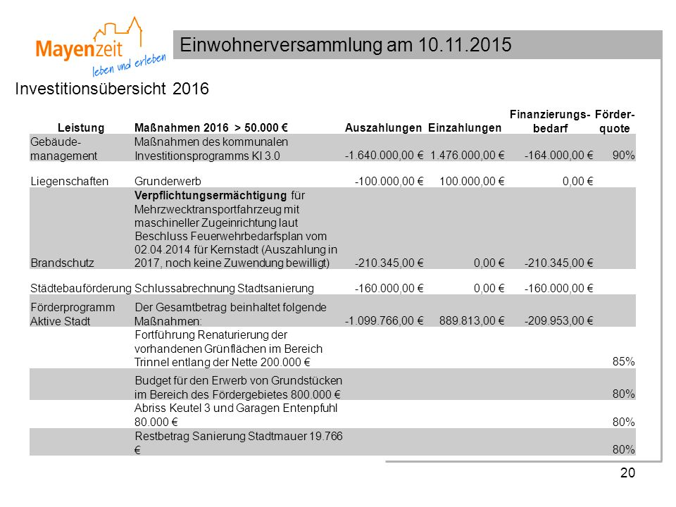 Einwohnerversammlung am 10.11.2015 20 Investitionsübersicht 2016 LeistungMaßnahmen 2016 > 50.000 €AuszahlungenEinzahlungen Finanzierungs- bedarf Förder- quote Gebäude- management Maßnahmen des kommunalen Investitionsprogramms KI 3.0-1.640.000,00 €1.476.000,00 €-164.000,00 €90% LiegenschaftenGrunderwerb-100.000,00 €100.000,00 €0,00 € Brandschutz Verpflichtungsermächtigung für Mehrzwecktransportfahrzeug mit maschineller Zugeinrichtung laut Beschluss Feuerwehrbedarfsplan vom 02.04.2014 für Kernstadt (Auszahlung in 2017, noch keine Zuwendung bewilligt)-210.345,00 €0,00 €-210.345,00 € StädtebauförderungSchlussabrechnung Stadtsanierung-160.000,00 €0,00 €-160.000,00 € Förderprogramm Aktive Stadt Der Gesamtbetrag beinhaltet folgende Maßnahmen:-1.099.766,00 €889.813,00 €-209.953,00 € Fortführung Renaturierung der vorhandenen Grünflächen im Bereich Trinnel entlang der Nette 200.000 € 85% Budget für den Erwerb von Grundstücken im Bereich des Fördergebietes 800.000 € 80% Abriss Keutel 3 und Garagen Entenpfuhl 80.000 € 80% Restbetrag Sanierung Stadtmauer 19.766 € 80%