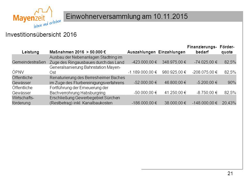 Einwohnerversammlung am 10.11.2015 21 Investitionsübersicht 2016 LeistungMaßnahmen 2016 > 50.000 €AuszahlungenEinzahlungen Finanzierungs- bedarf Förder- quote Gemeindestraßen Ausbau der Nebenanlagen Stadtring im Zuge des Ringausbaues durch das Land-423.000,00 €348.975,00 €-74.025,00 €82,5% ÖPNV Generalsanierung Bahnstation Mayen- Ost-1.189.000,00 €980.925,00 €-208.075,00 €82,5% Öffentliche Gewässer Renaturierung des Berresheimer Baches im Zuge des Flurbereinigungsverfahrens-52.000,00 €46.800,00 €-5.200,00 €90% Öffentliche Gewässer Fortführung der Erneuerung der Bachverrohrung Habsburgring-50.000,00 €41.250,00 €-8.750,00 €82,5% Wirtschafts- förderung Erschließung Gewerbegebiet Sürchen (Restbetrag) inkl.